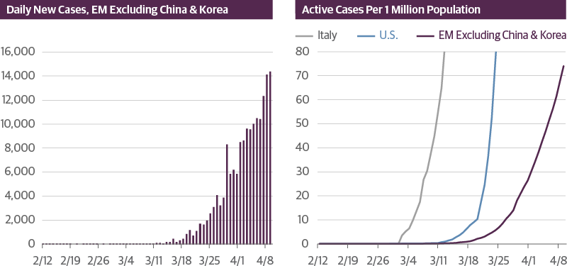COVID-19 Cases Rising in the Emerging Markets
